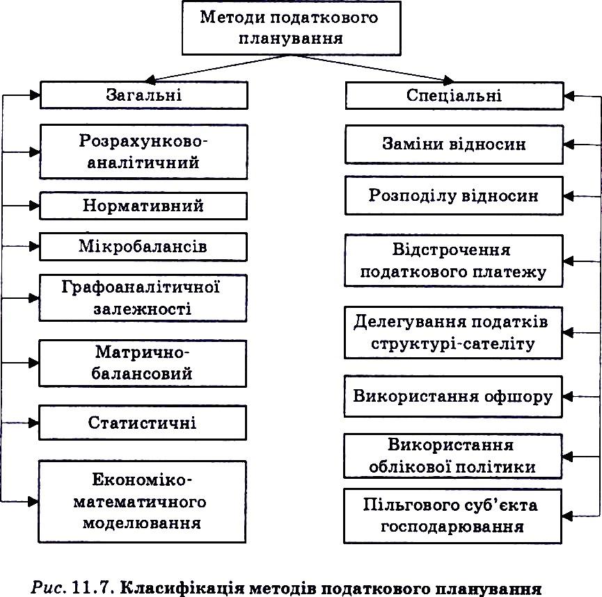 Аналітичний метод планування прибутку